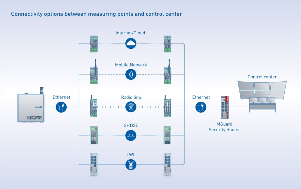Connectivity options between measuring points and control center