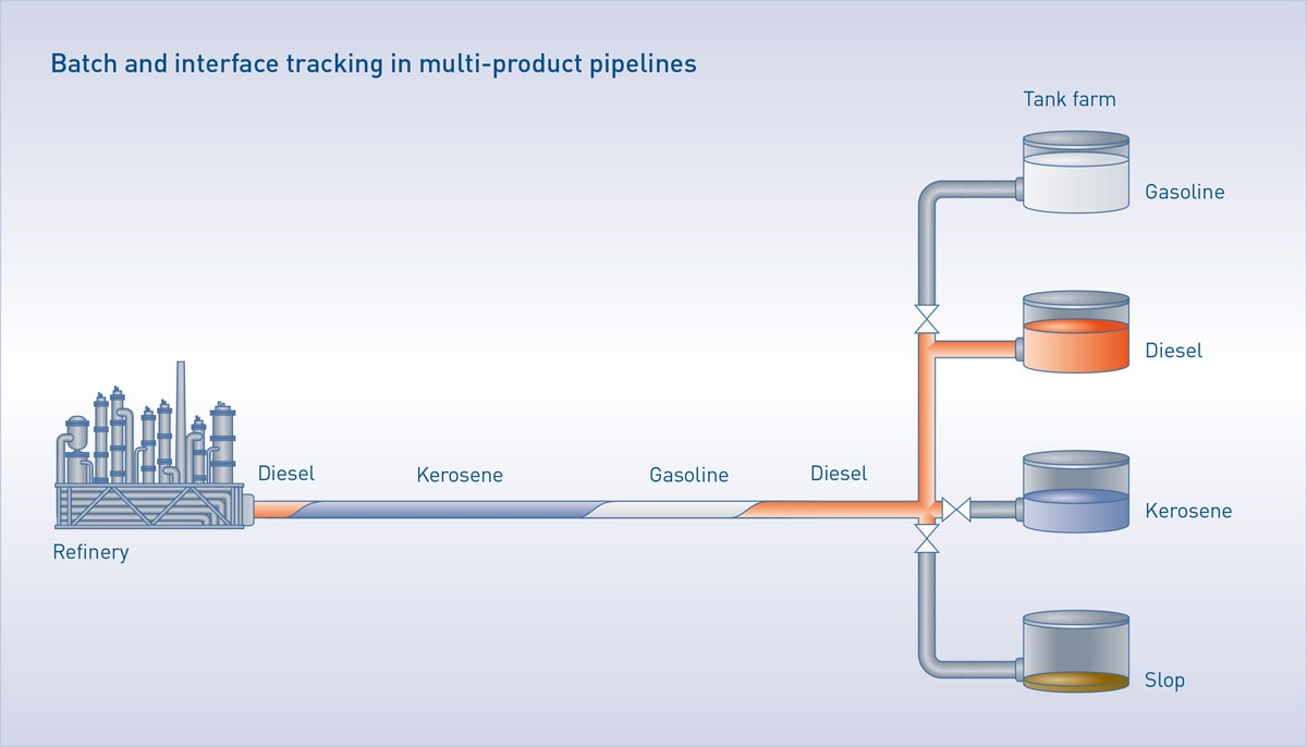 Batch and interface tracking in multi-product pipelines