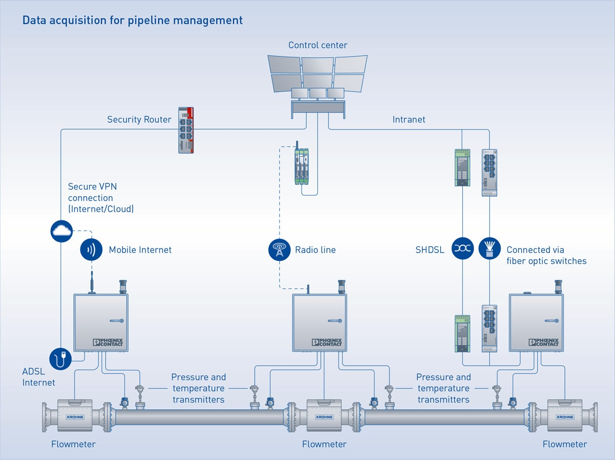 Data acquisition for pipeline management
