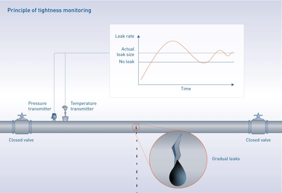 Principle of tightness monitoring